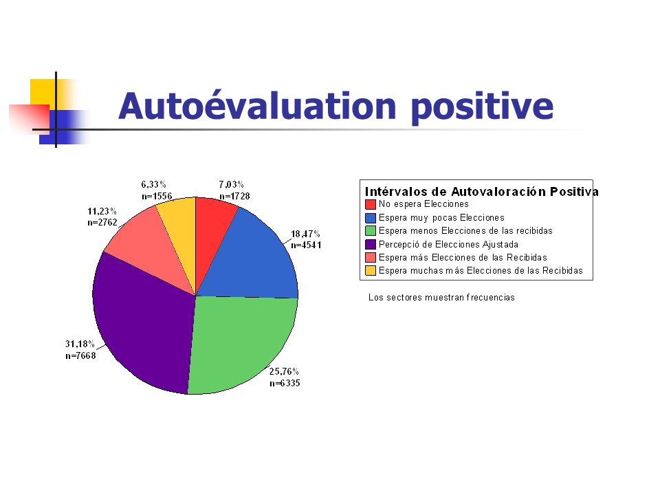 Autoévaluation positive