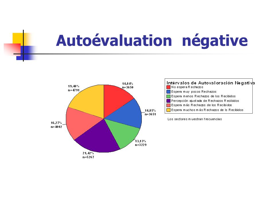 Autoévaluation négative