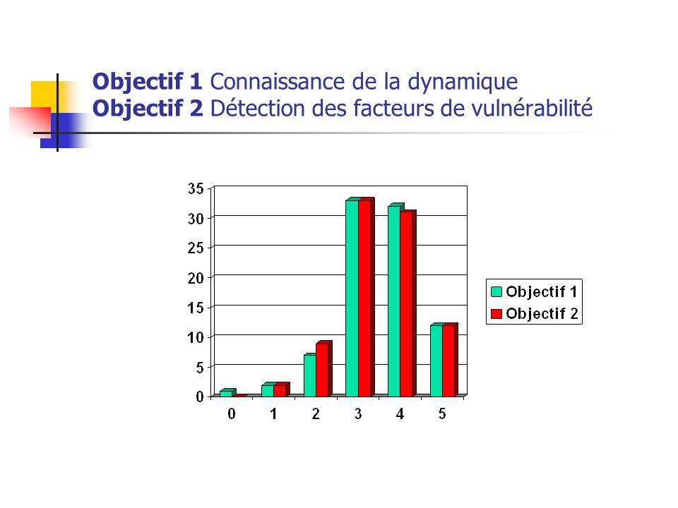Objectif 1 Connaissance de la dynamique Objectif 2 Détection des facteurs de vulnérabilité