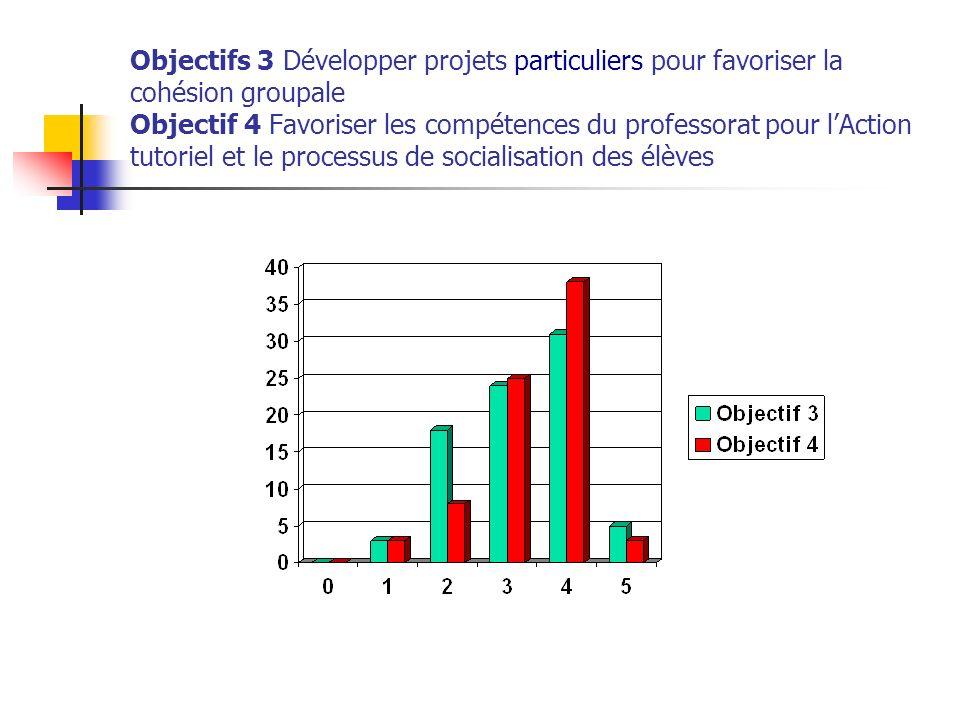 Objectifs 3 Développer projets particuliers pour favoriser la cohésion groupale Objectif 4 Favoriser les compétences du professorat pour l'Action tutoriel et le processus de socialisation des élèves