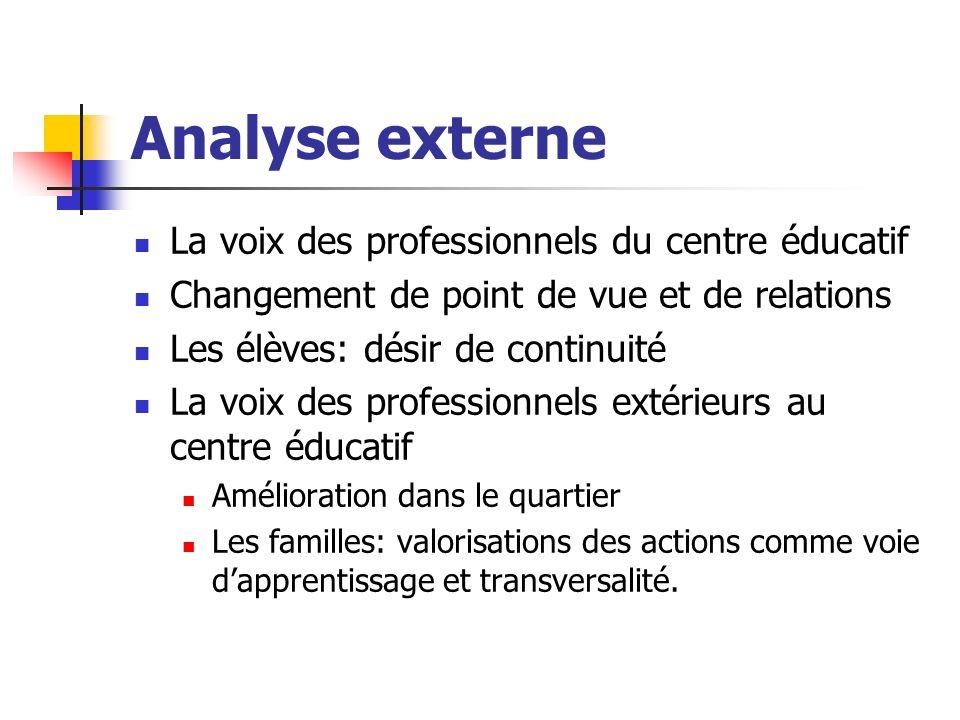Analyse externe La voix des professionnels du centre éducatif