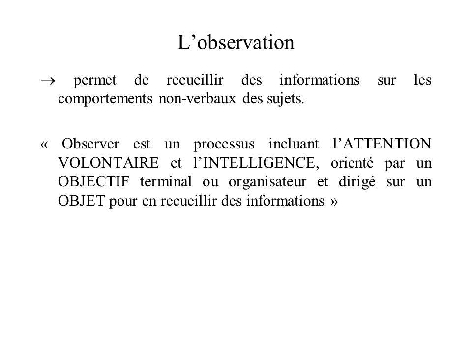 L'observation  permet de recueillir des informations sur les comportements non-verbaux des sujets.