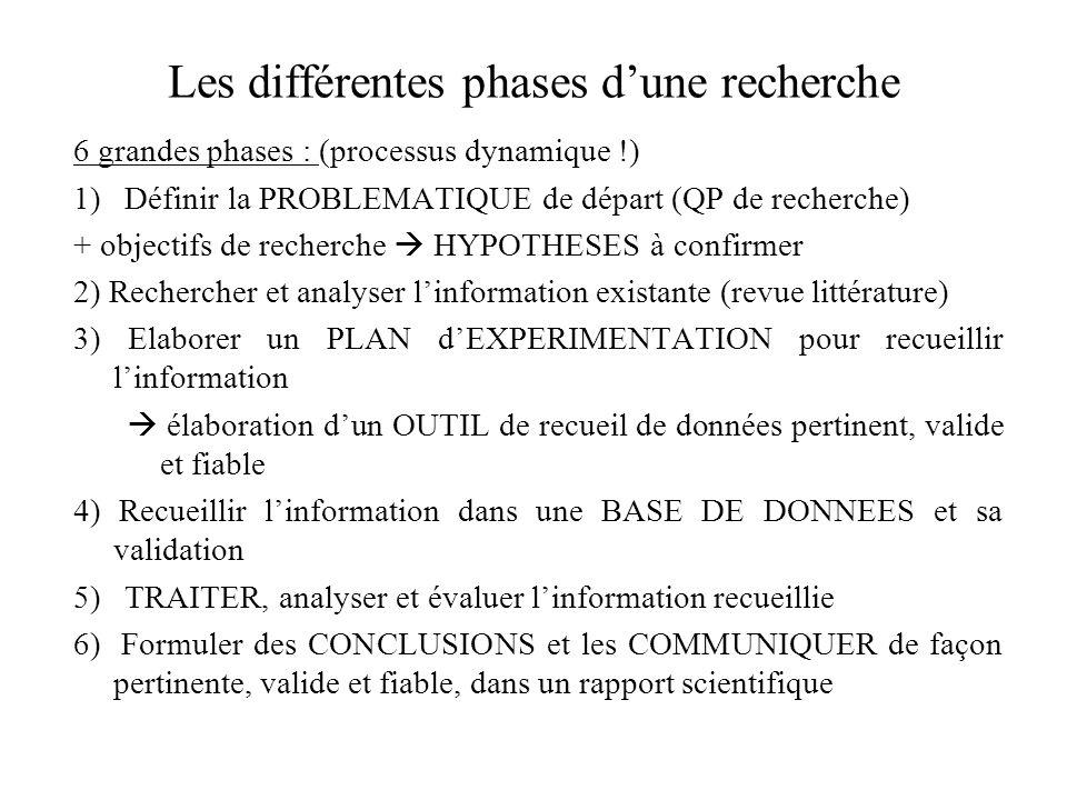 Les différentes phases d'une recherche
