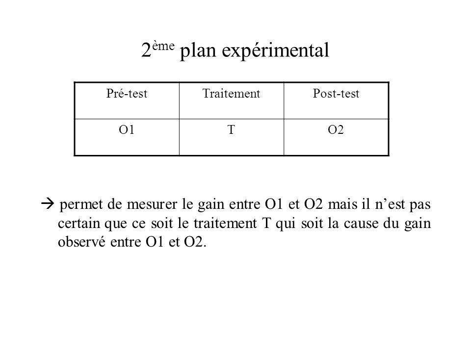 2ème plan expérimental