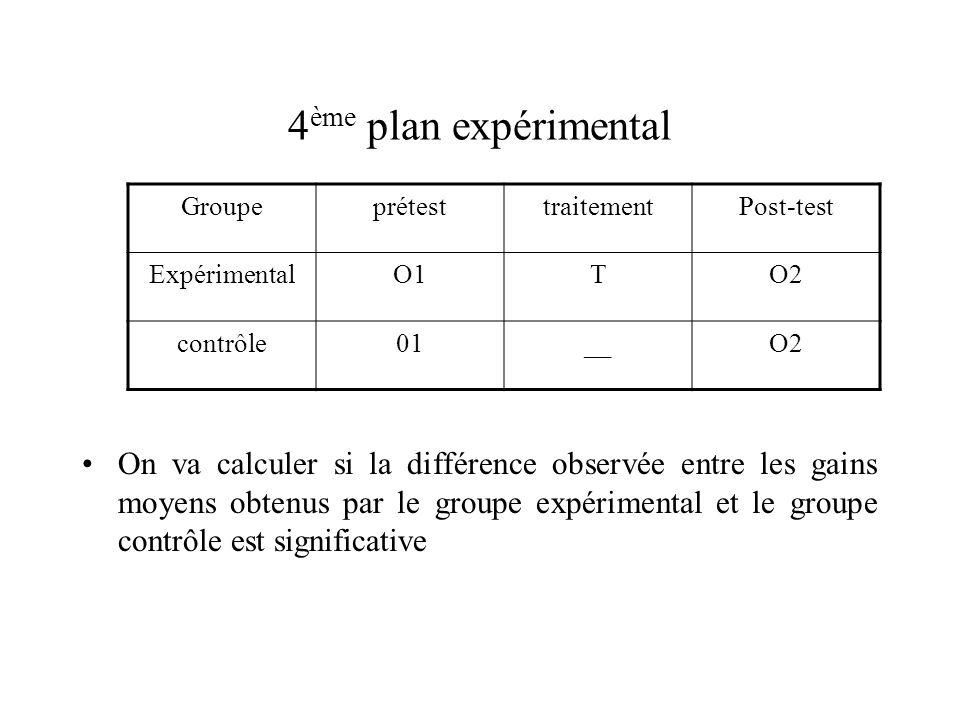 4ème plan expérimental Groupe. prétest. traitement. Post-test. Expérimental. O1. T. O2. contrôle.