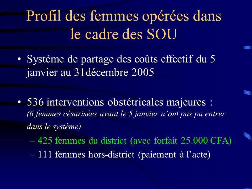 Profil des femmes opérées dans le cadre des SOU