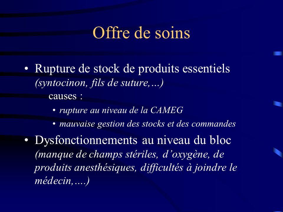 Offre de soins Rupture de stock de produits essentiels (syntocinon, fils de suture,…) causes :