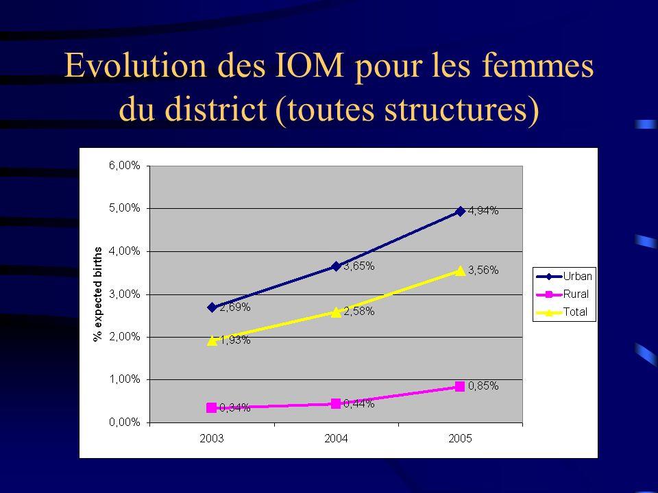 Evolution des IOM pour les femmes du district (toutes structures)