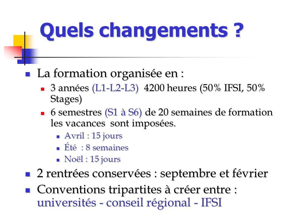 Quels changements La formation organisée en :