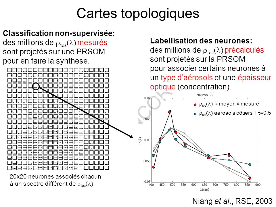 Cartes topologiques Classification non-supervisée: