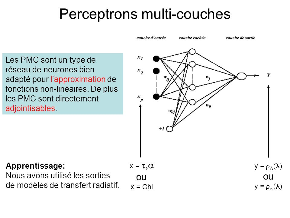 Perceptrons multi-couches
