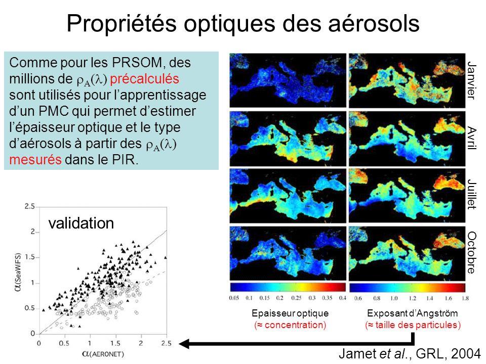 Propriétés optiques des aérosols