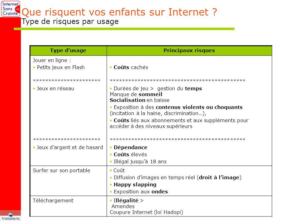 Que risquent vos enfants sur Internet Type de risques par usage