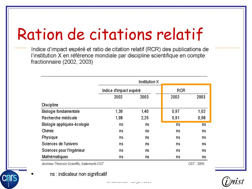 Ration de citations relatif