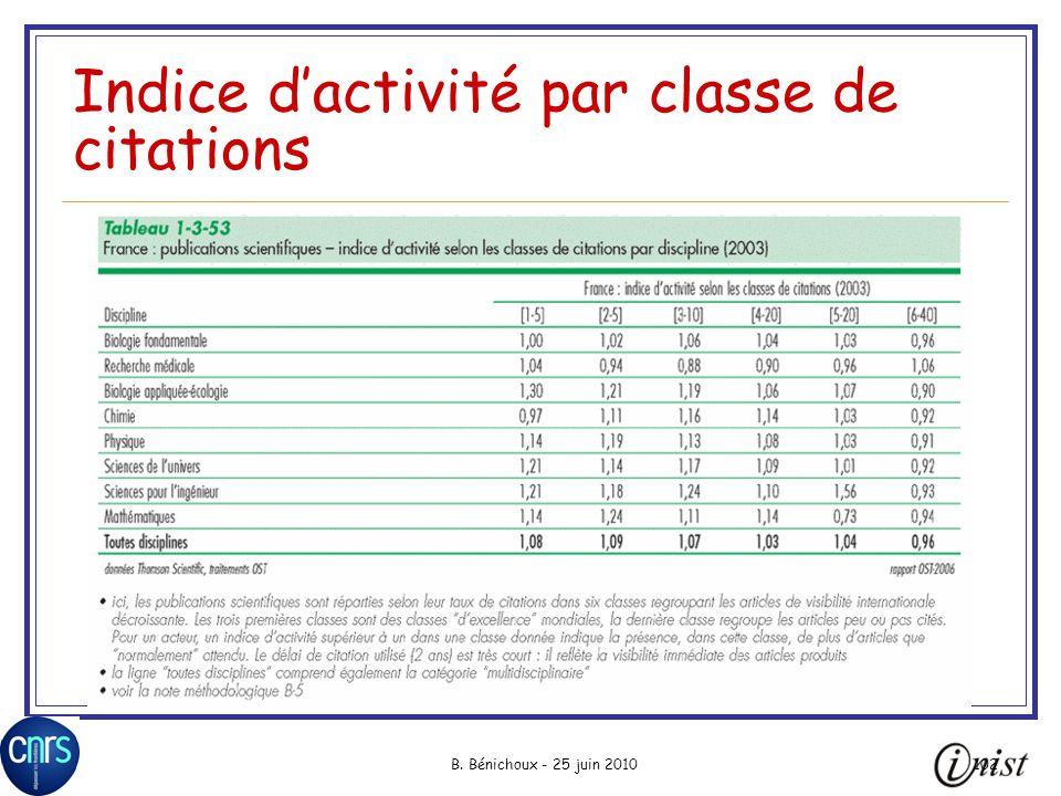 Indice d'activité par classe de citations