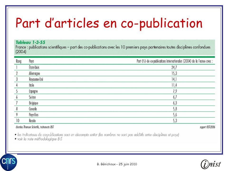 Part d'articles en co-publication