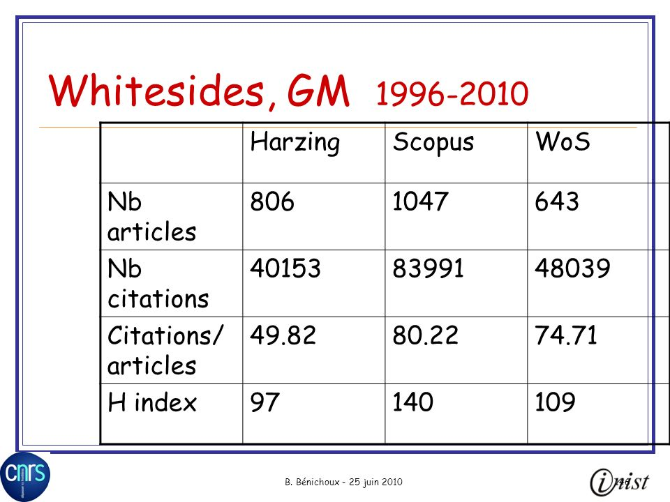 Whitesides, GM 1996-2010 Harzing Scopus WoS Nb articles 806 1047 643