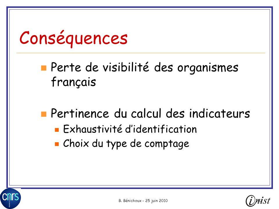 Conséquences Perte de visibilité des organismes français
