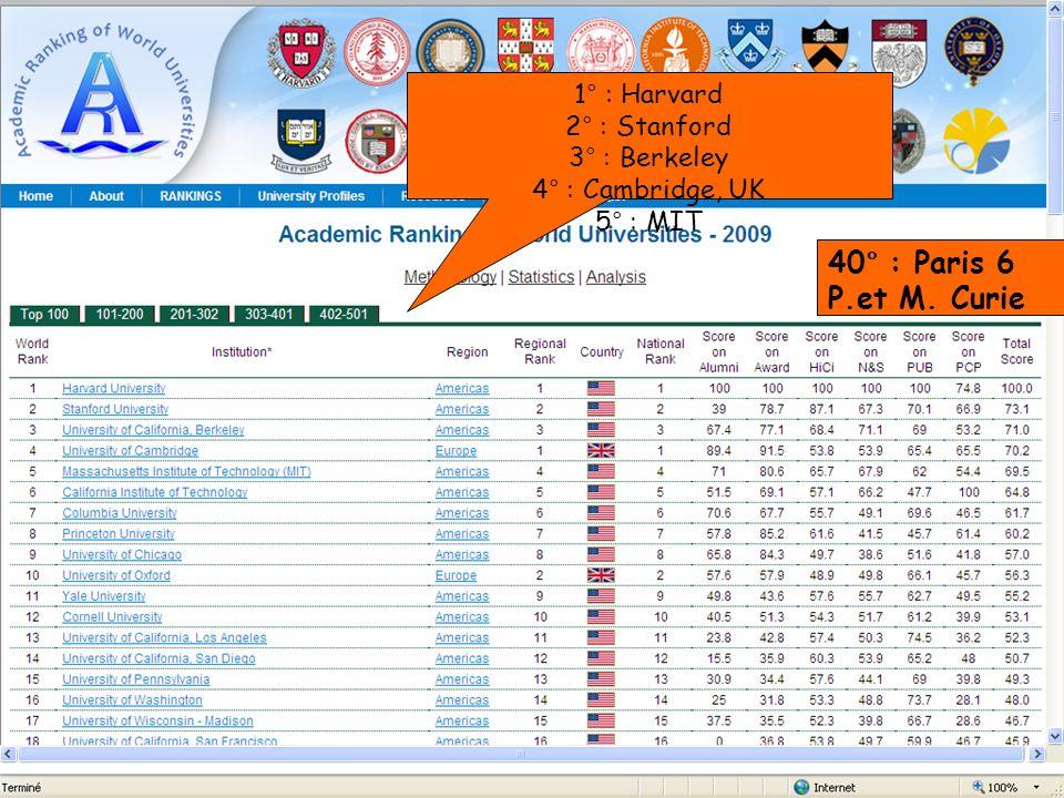 40° : Paris 6 P.et M. Curie 1° : Harvard 2° : Stanford 3° : Berkeley