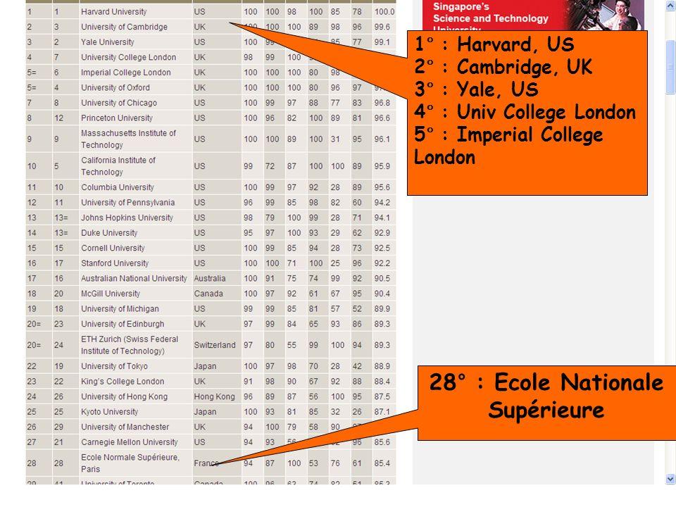 28° : Ecole Nationale Supérieure