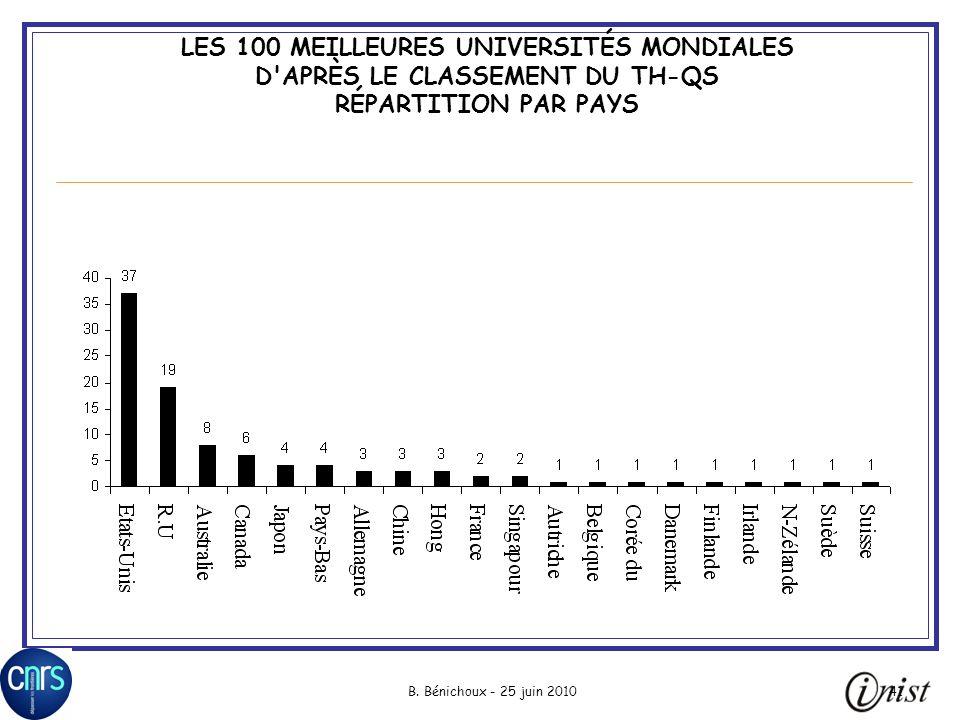 LES 100 MEILLEURES UNIVERSITÉS MONDIALES