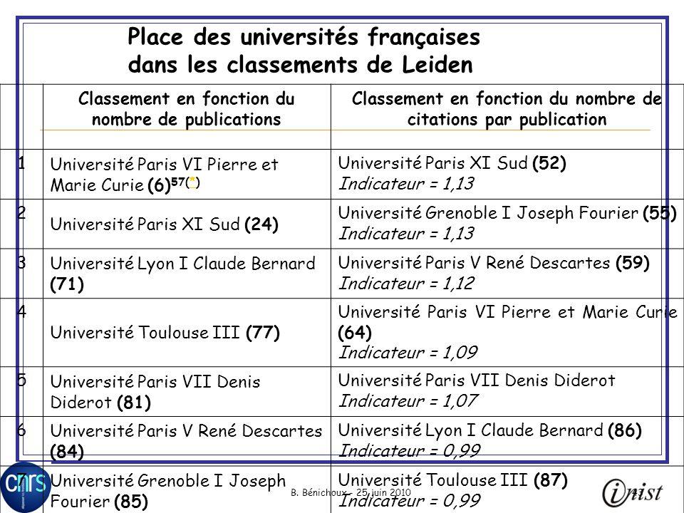 Place des universités françaises dans les classements de Leiden
