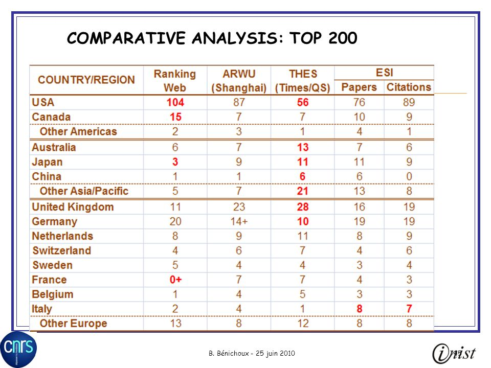 COMPARATIVE ANALYSIS: TOP 200