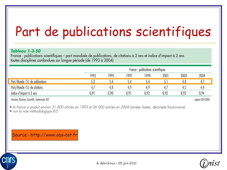 Part de publications scientifiques