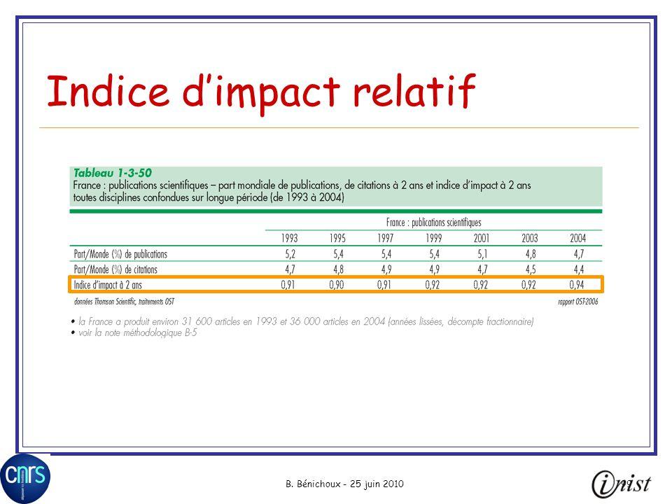 Indice d'impact relatif