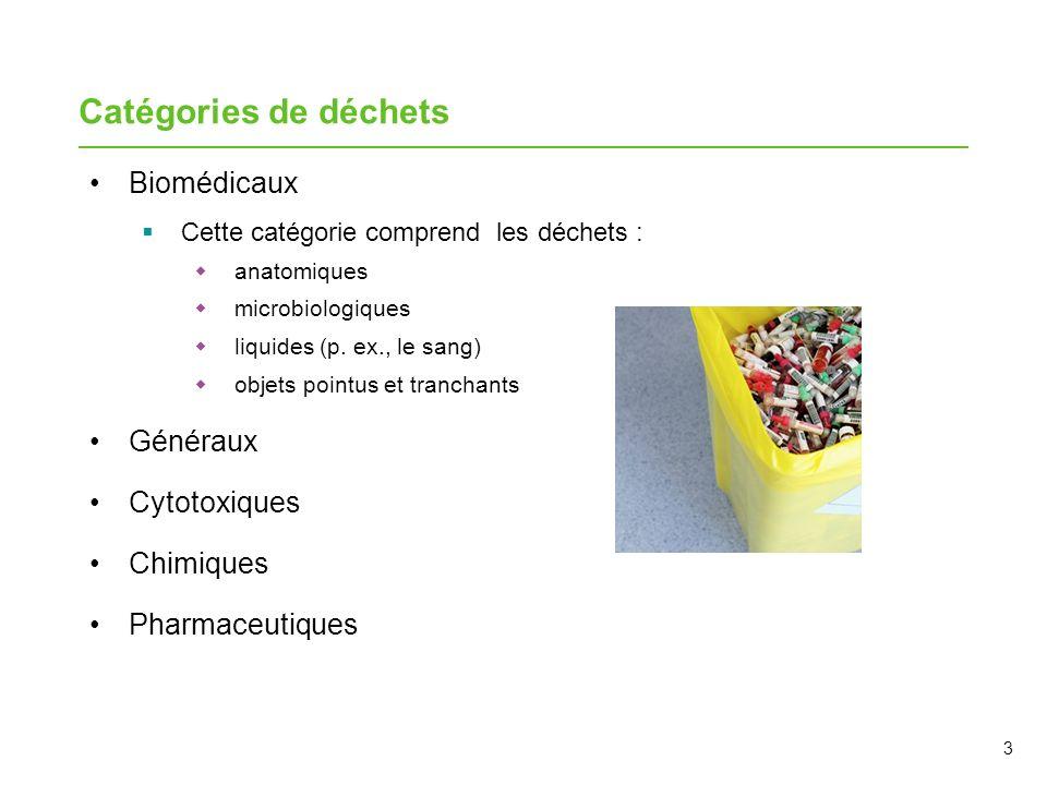 Catégories de déchets Biomédicaux Généraux Cytotoxiques Chimiques
