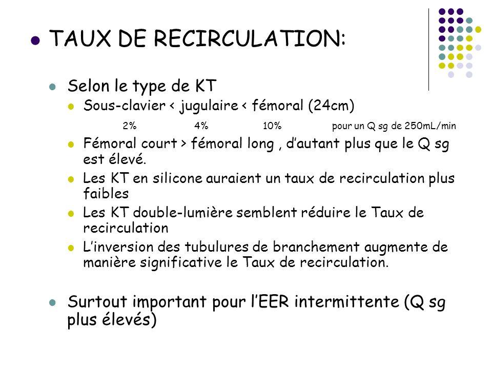 TAUX DE RECIRCULATION: