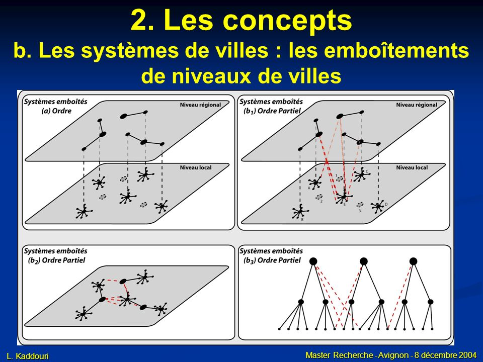 2. Les concepts b. Les systèmes de villes : la hiérarchie
