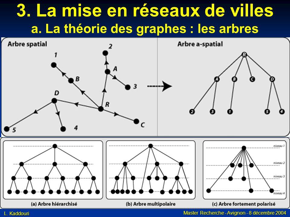 3. La mise en réseaux de villes a. La théorie des graphes : les arbres
