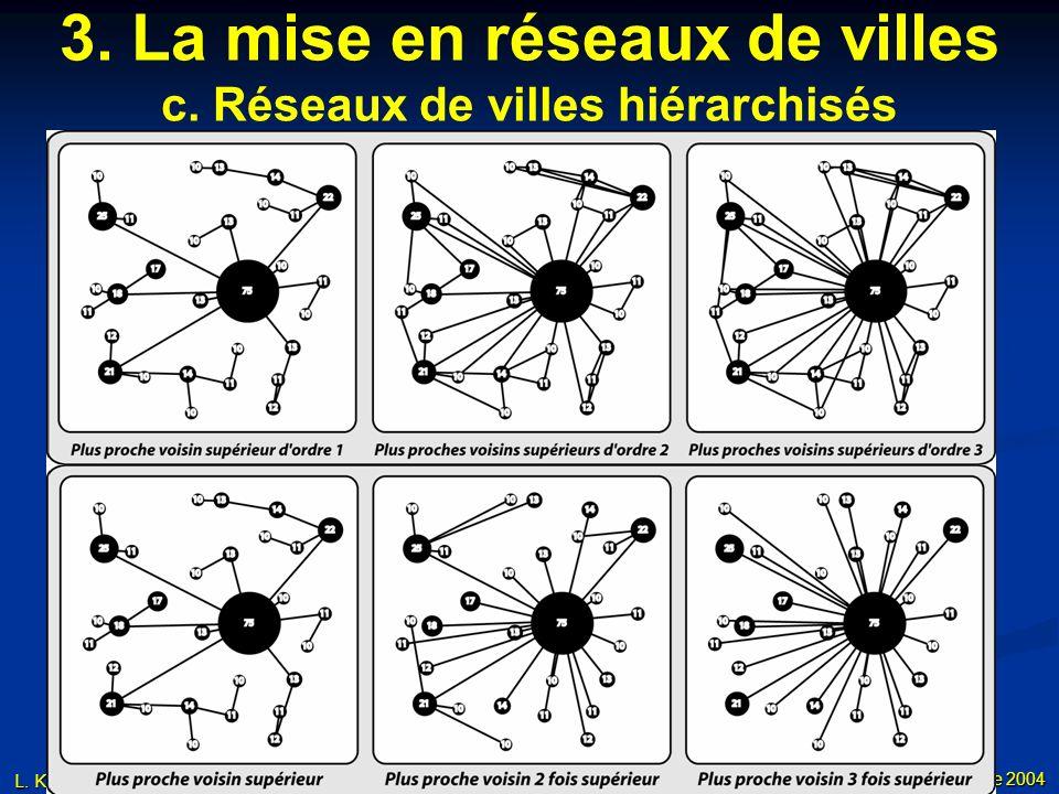 3. La mise en réseaux de villes c. Réseaux de villes hiérarchisés