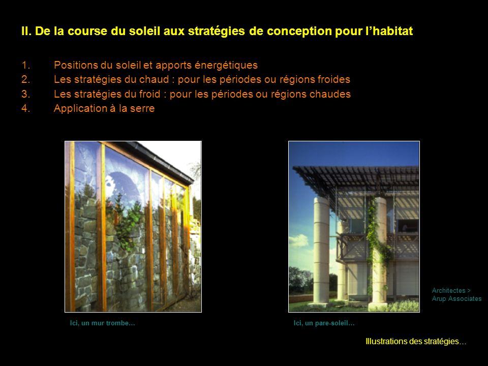 II. De la course du soleil aux stratégies de conception pour l'habitat