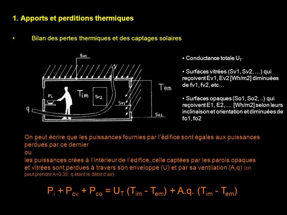 1. Apports et perditions thermiques