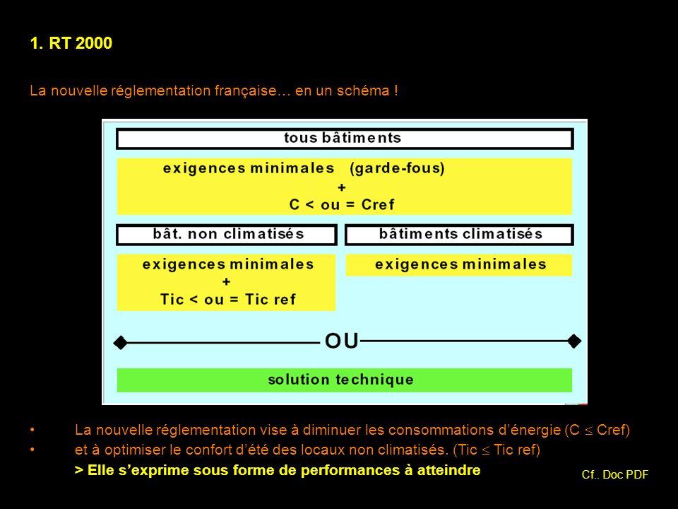 1. RT 2000 La nouvelle réglementation française… en un schéma !