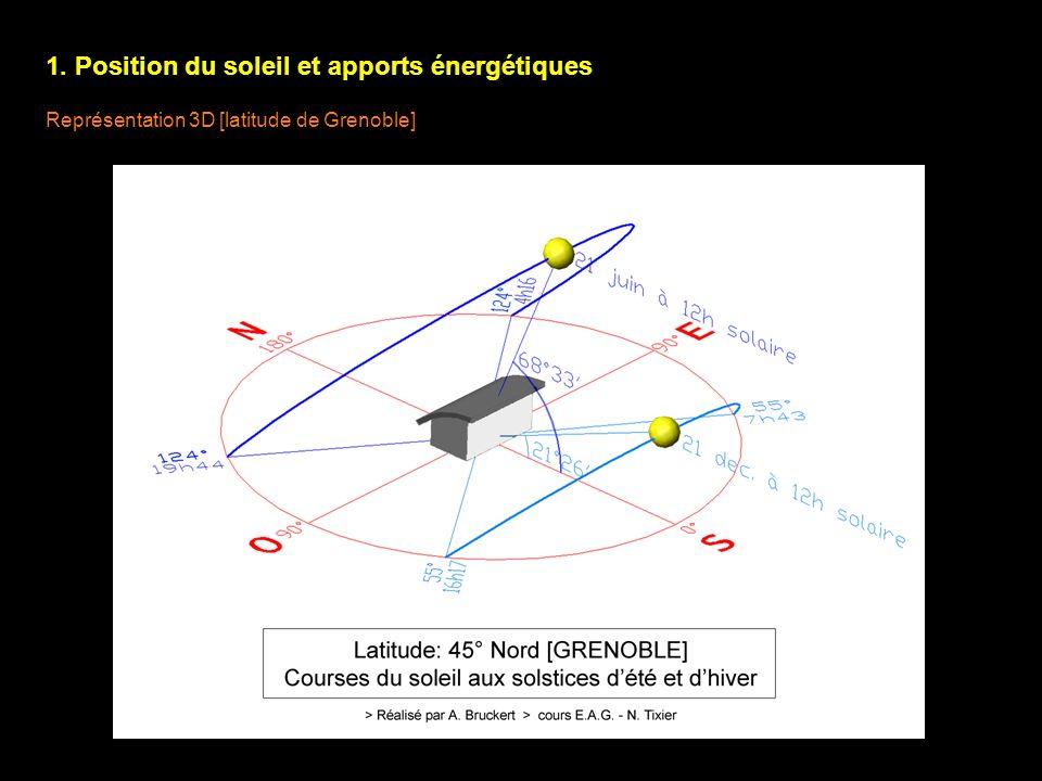 1. Position du soleil et apports énergétiques