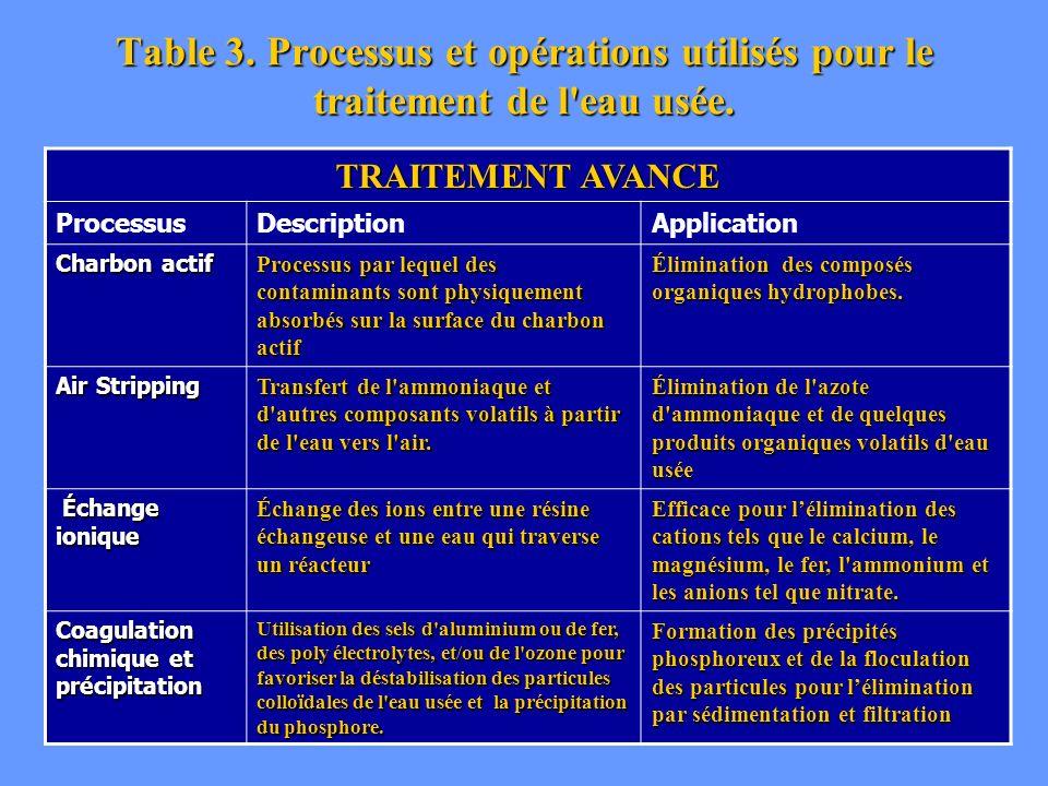 Table 3. Processus et opérations utilisés pour le traitement de l eau usée.