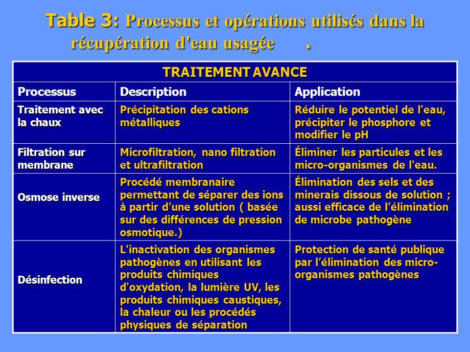 Table 3: Processus et opérations utilisés dans la récupération d eau usagée .