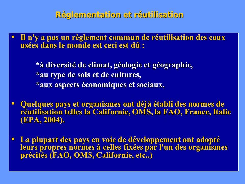 Règlementation et réutilisation