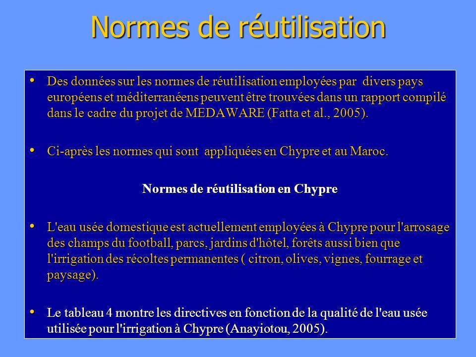 Normes de réutilisation
