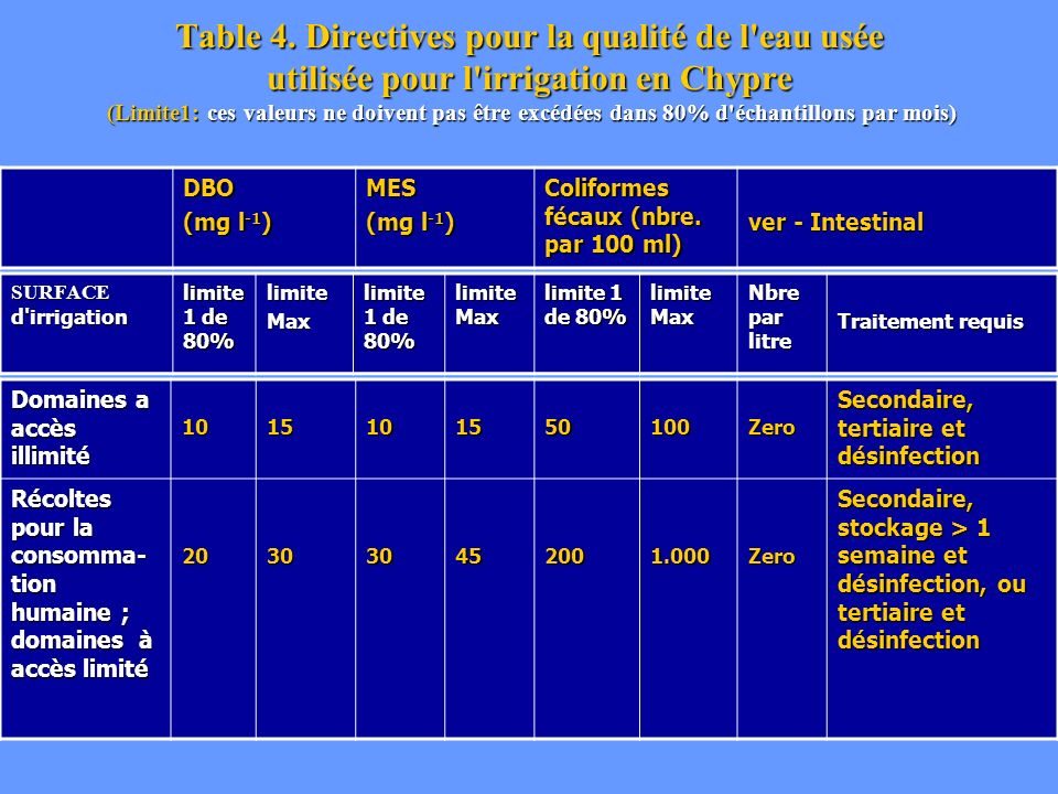 Table 4. Directives pour la qualité de l eau usée utilisée pour l irrigation en Chypre (Limite1: ces valeurs ne doivent pas être excédées dans 80% d échantillons par mois)