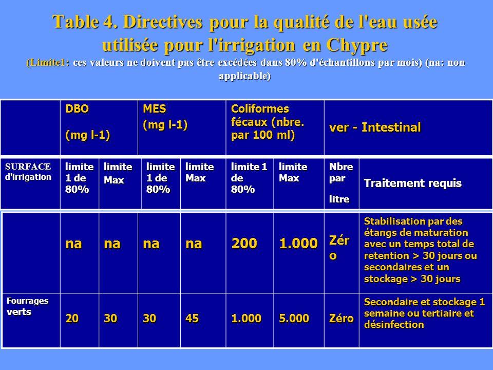 Table 4. Directives pour la qualité de l eau usée utilisée pour l irrigation en Chypre (Limite1: ces valeurs ne doivent pas être excédées dans 80% d échantillons par mois) (na: non applicable)