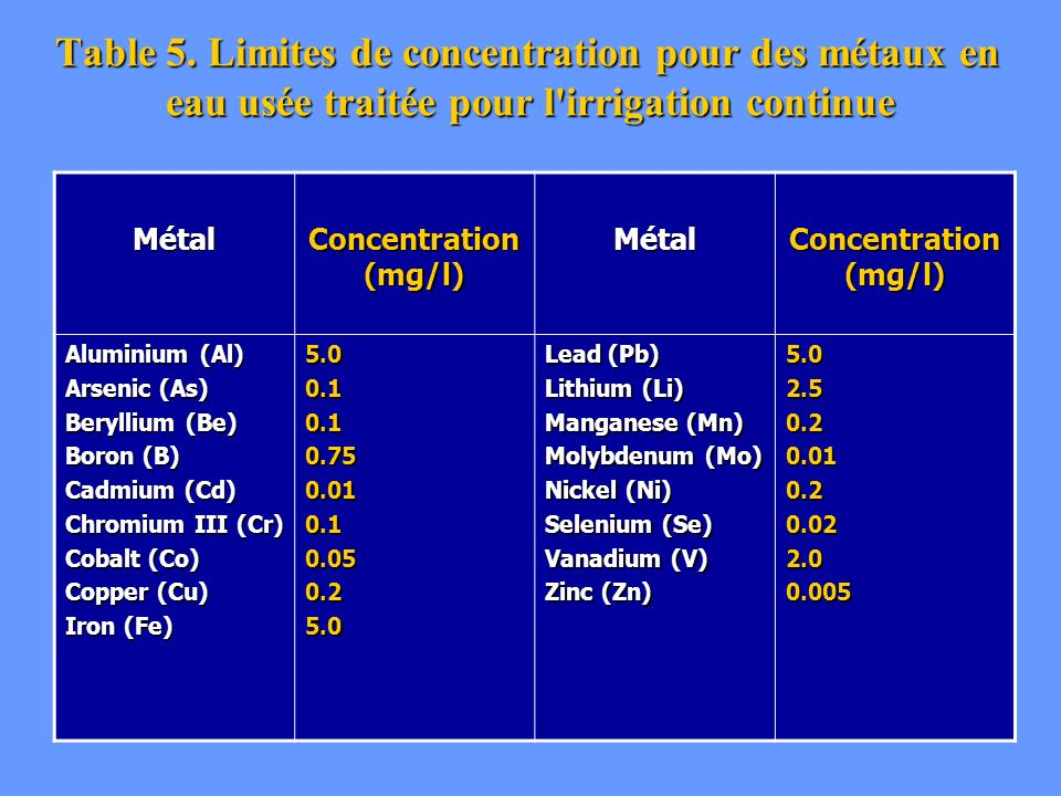 Table 5. Limites de concentration pour des métaux en eau usée traitée pour l irrigation continue