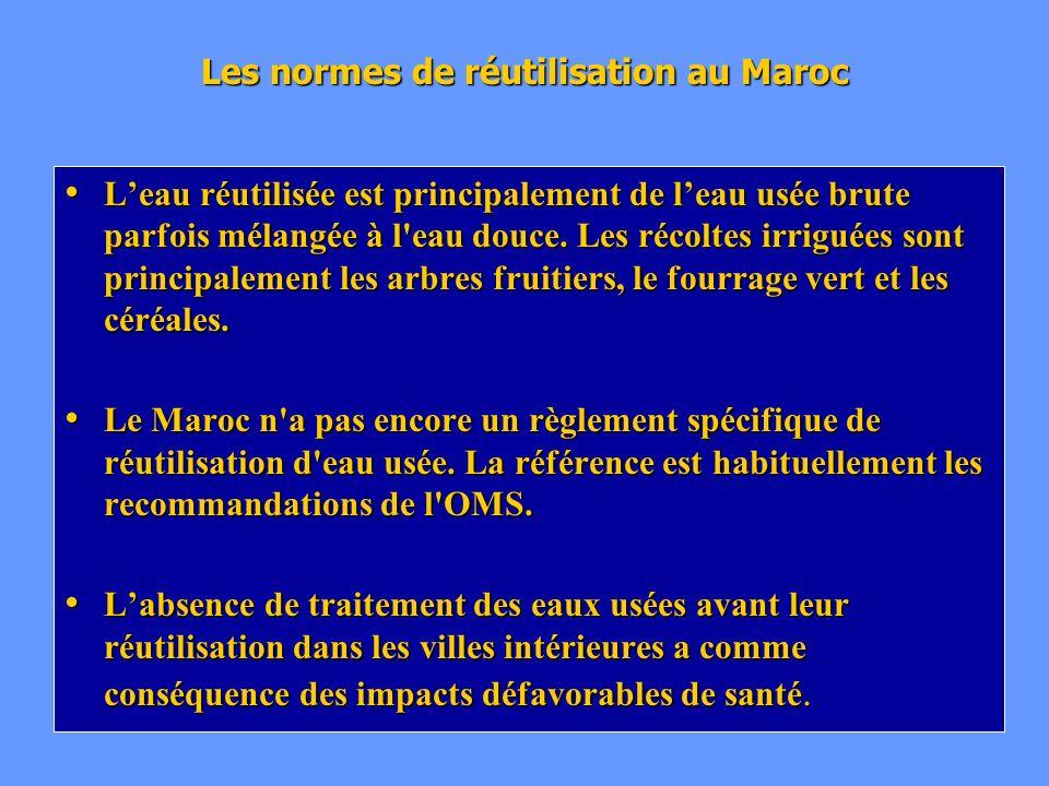 Les normes de réutilisation au Maroc