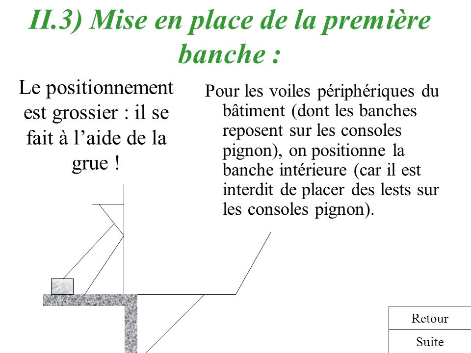 II.3) Mise en place de la première banche :