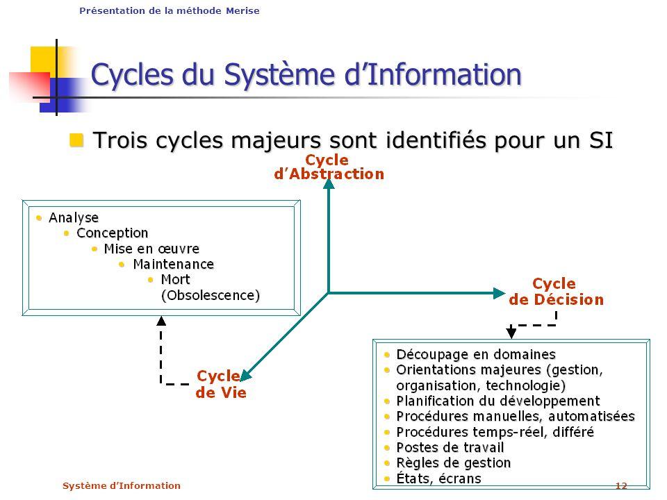 Cycles du Système d'Information