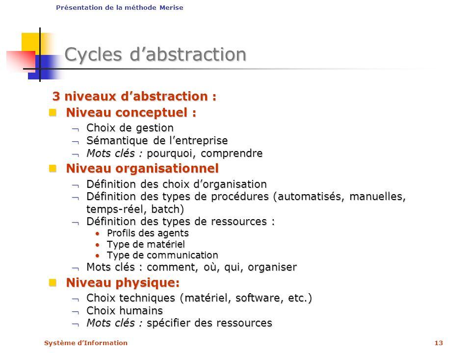 Cycles d'abstraction 3 niveaux d'abstraction : Niveau conceptuel :