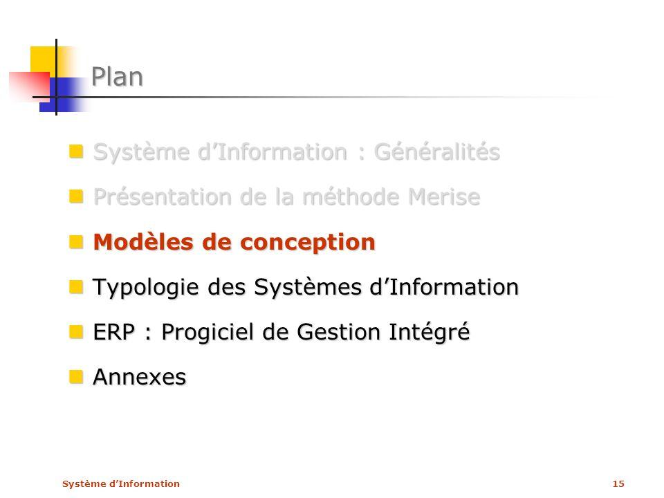 Plan Système d'Information : Généralités